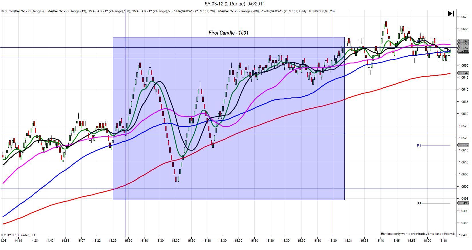 6A 03 12 (2 Range) 09.06.11