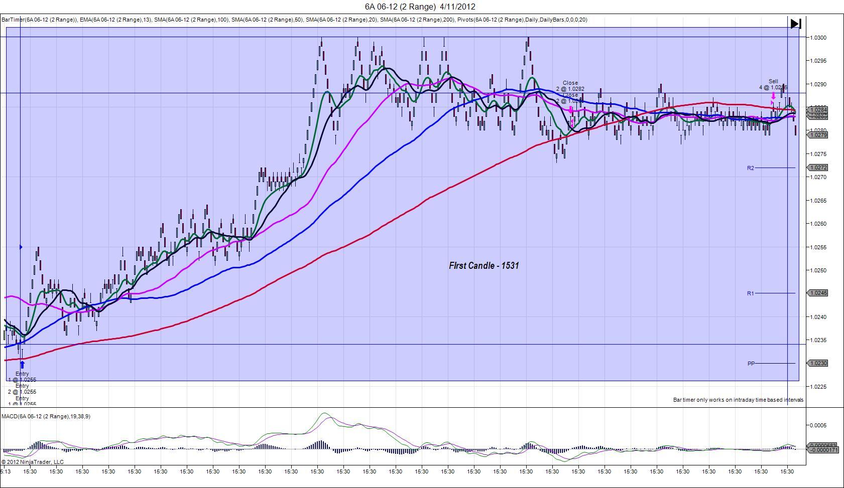 6A 06 12 (2 Range) 04.11.12
