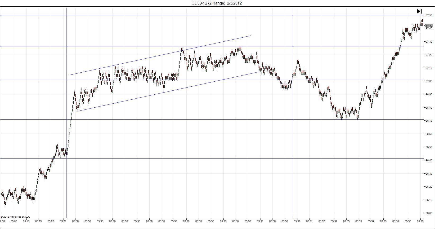 CL 03 12 (2 Range) 02.03.12